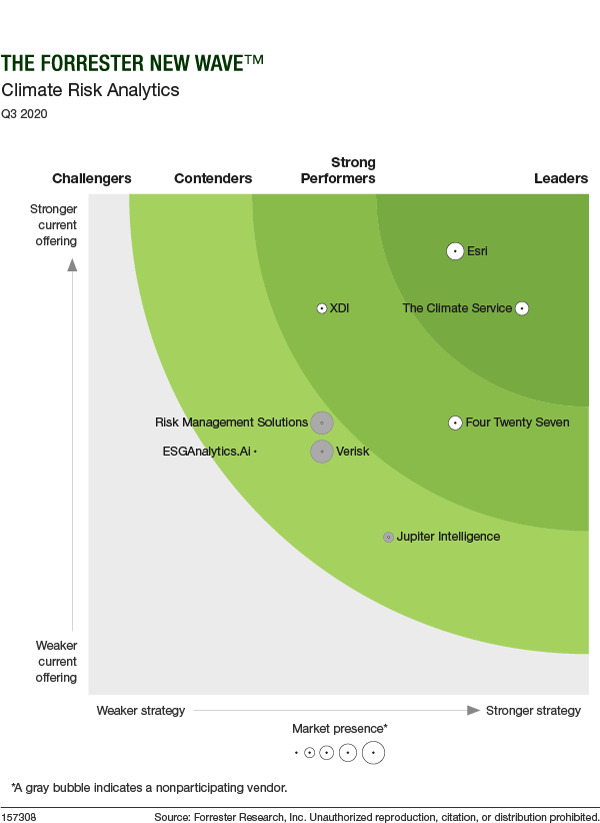 Forrester-Graphic